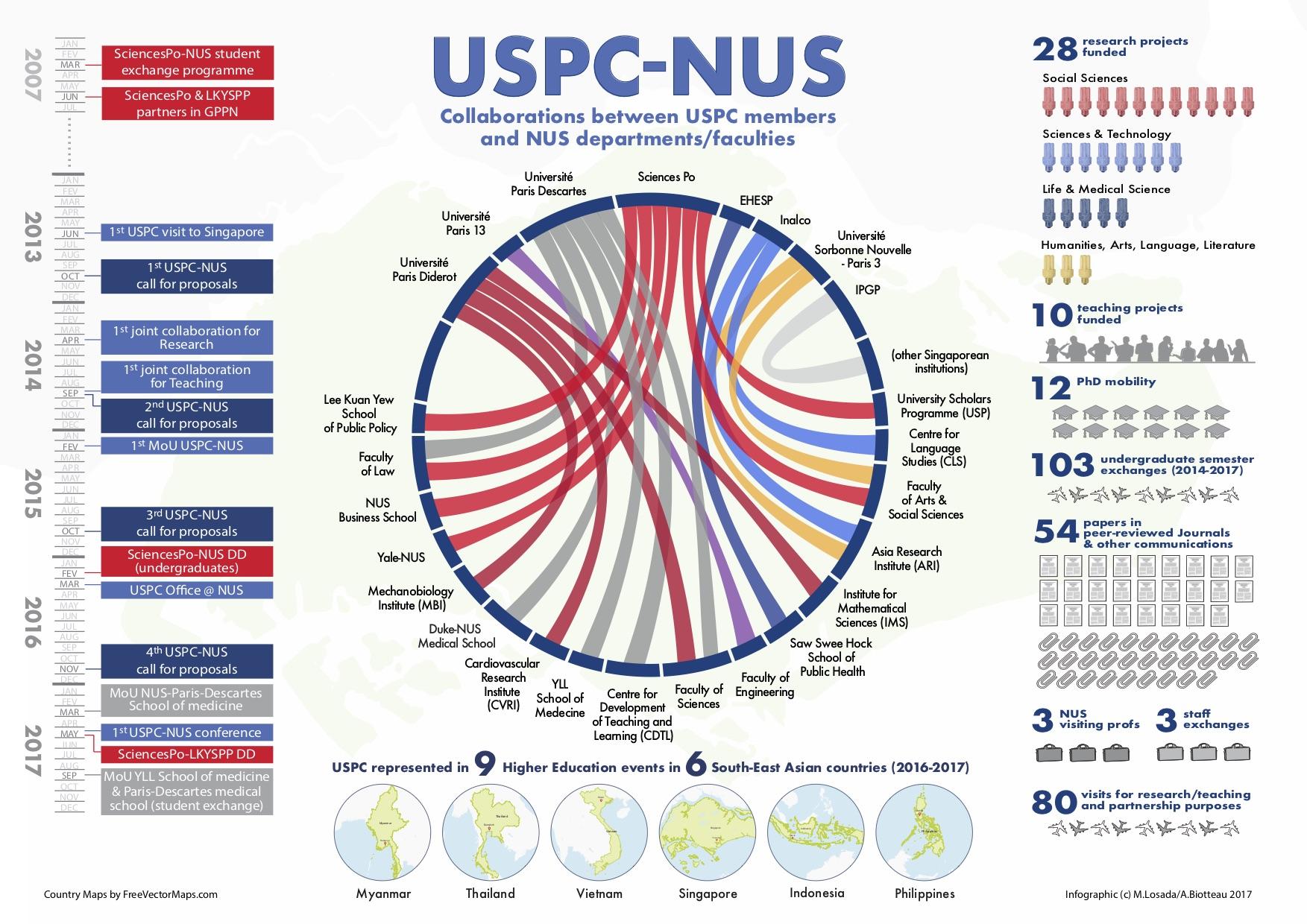 <b>USPC-NUS</b> Infographic